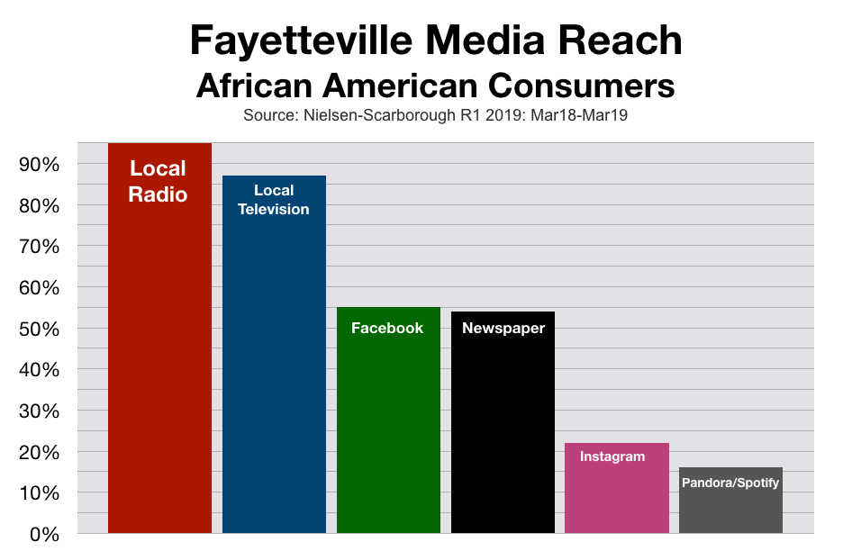 Advertise In Fayetteville African American Consumers