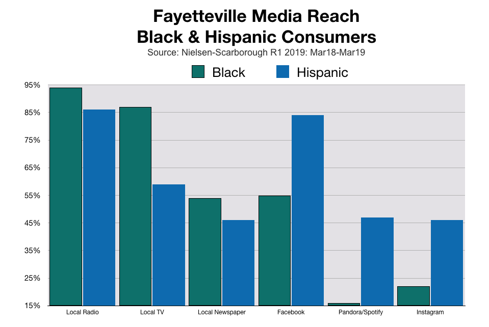 Advertise In Fayetteville Black and Hispanic Consumers