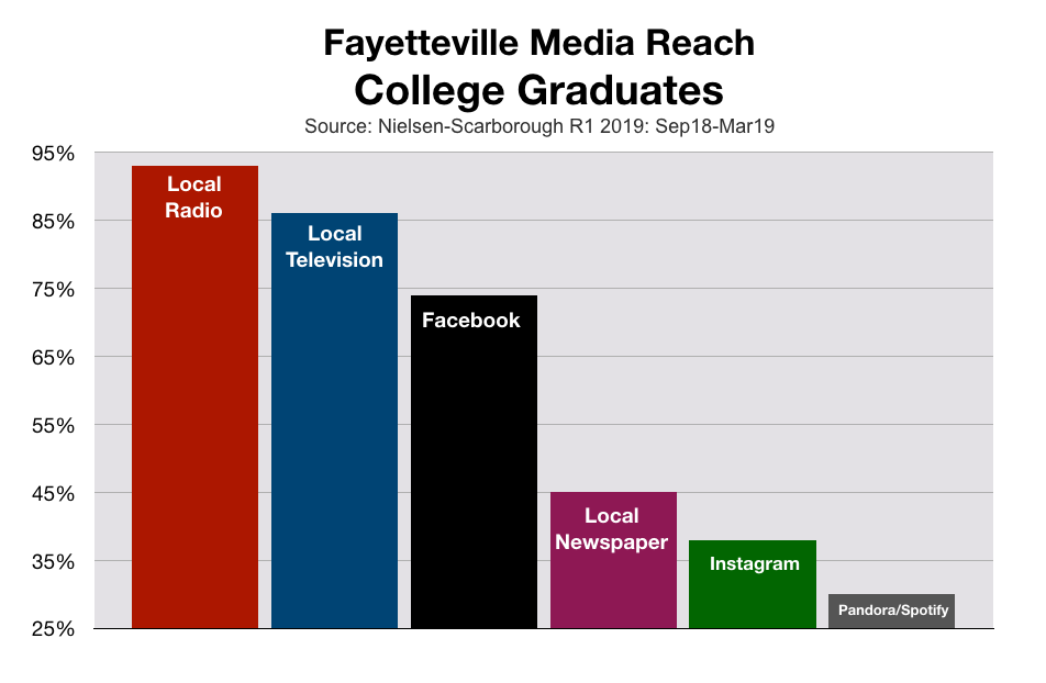 Advertise In Fayetteville College Graduates