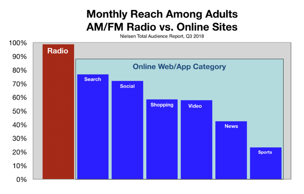 Advertise In Tampa Bay Digital Online vs Radio