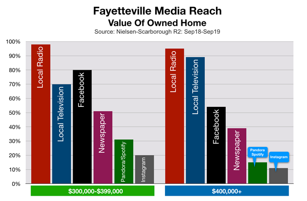 Advertise In Fayetteville Home Mortgages