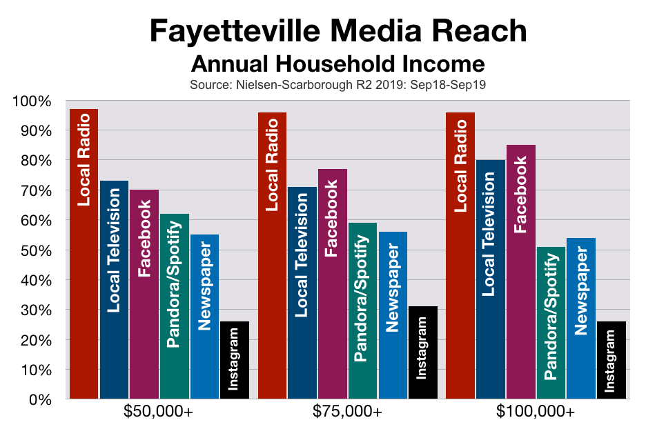 Advertise In Fayetteville Household Income