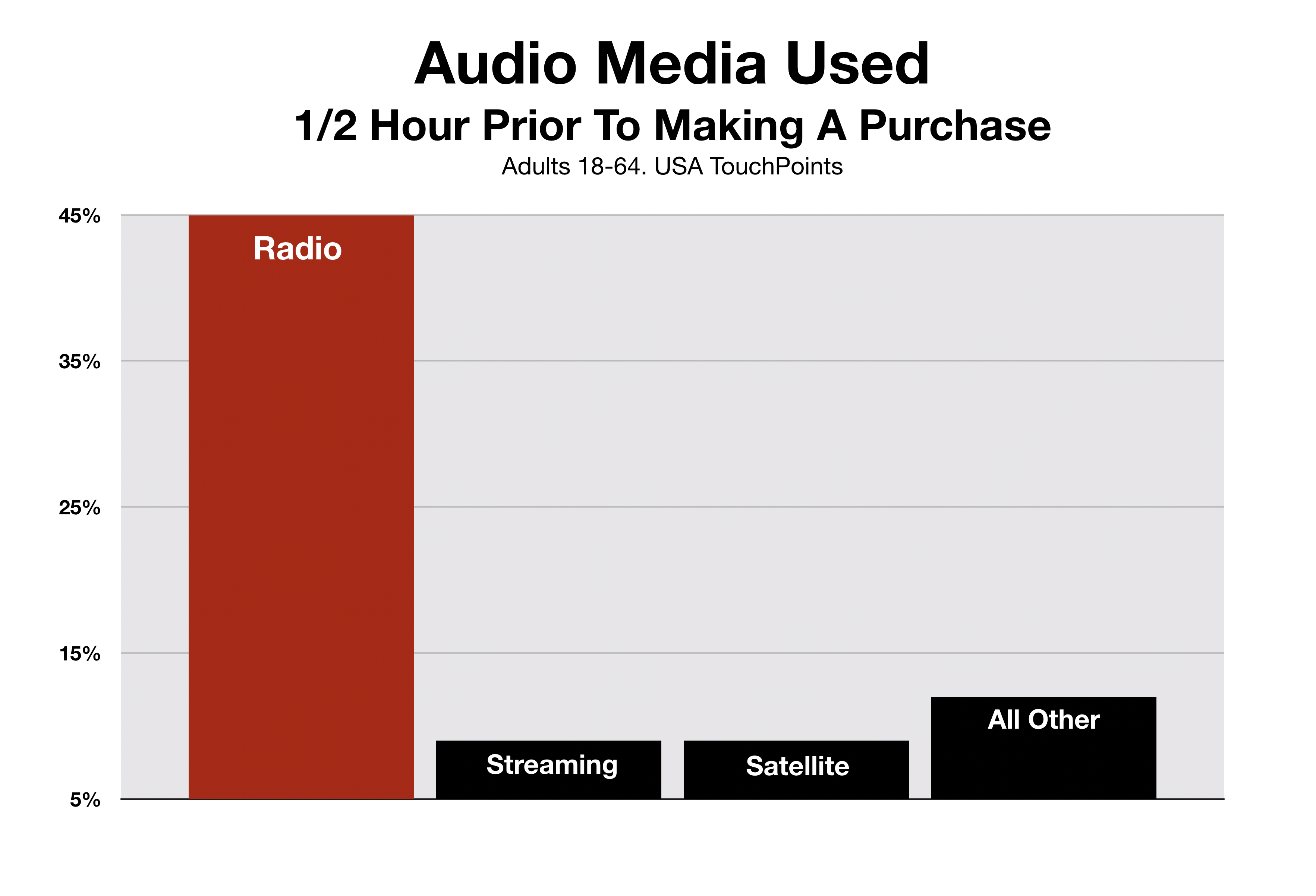 Advertise In Fayetteville Media Used Prior To Purchase