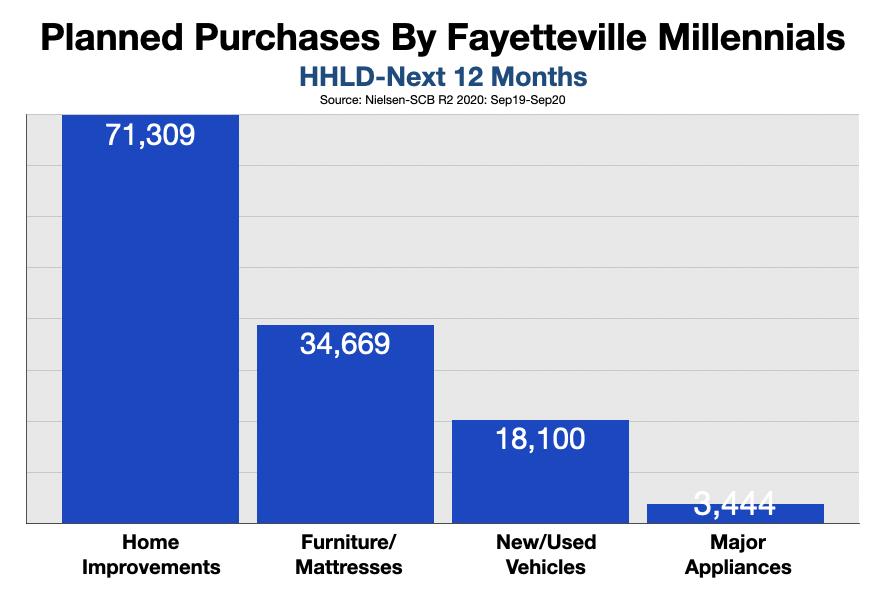 Advertise In Fayetteville Millennials 2021