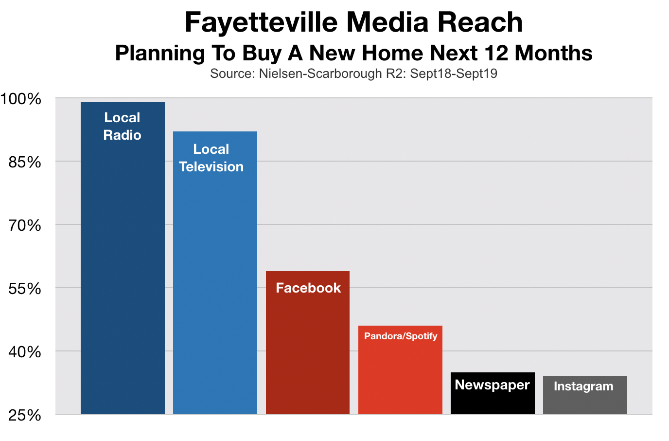 Advertise In Fayetteville New Home Buyers