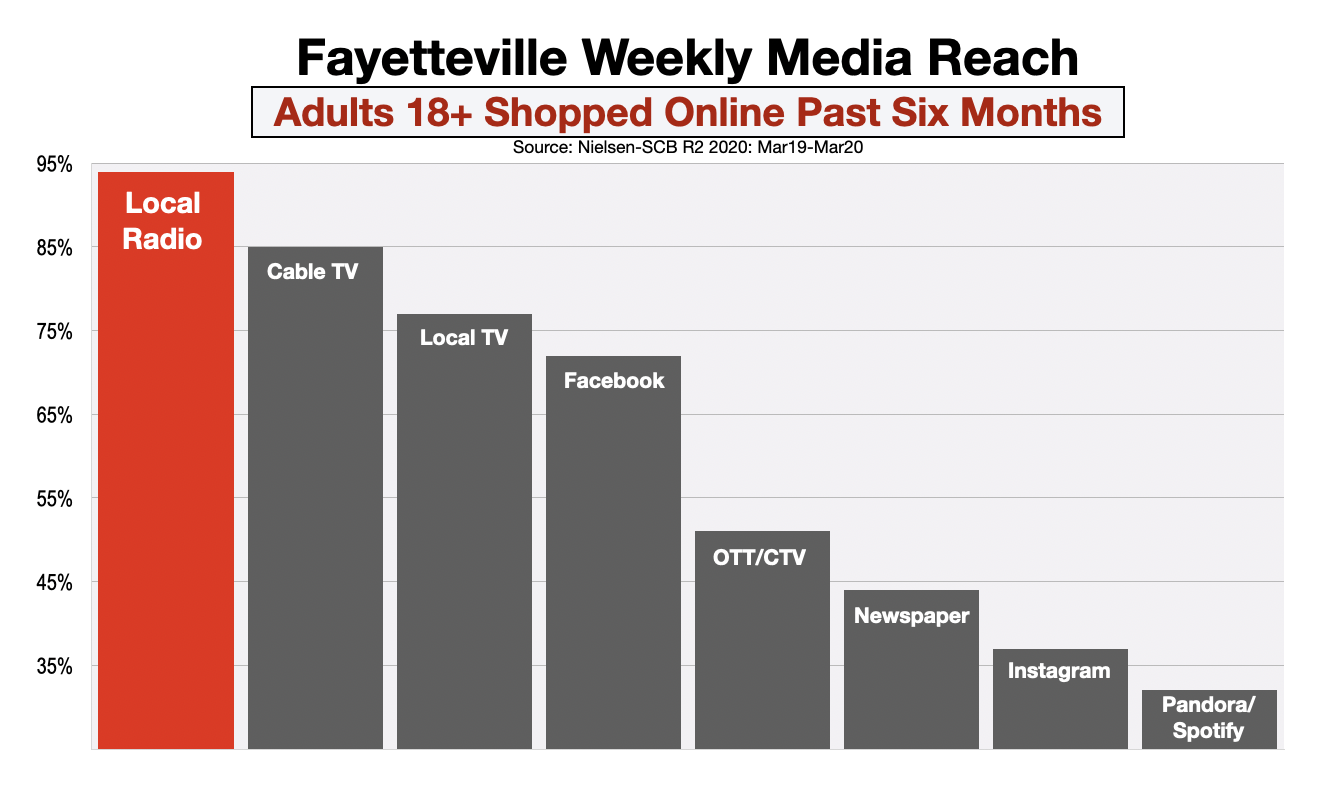 Advertise In Fayetteville Online Shoppers