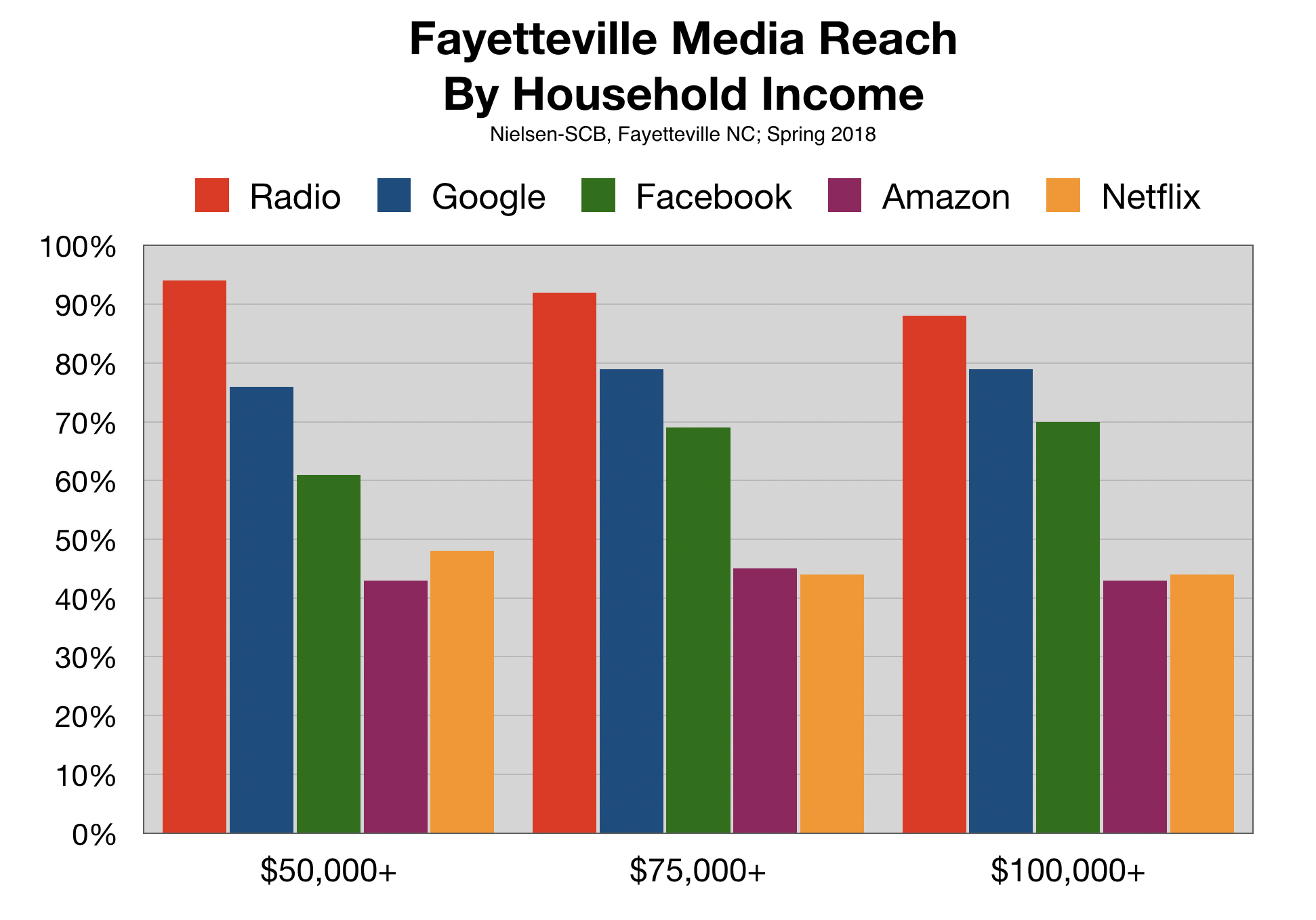 Advertise In Fayetteville Radio vs Online Income