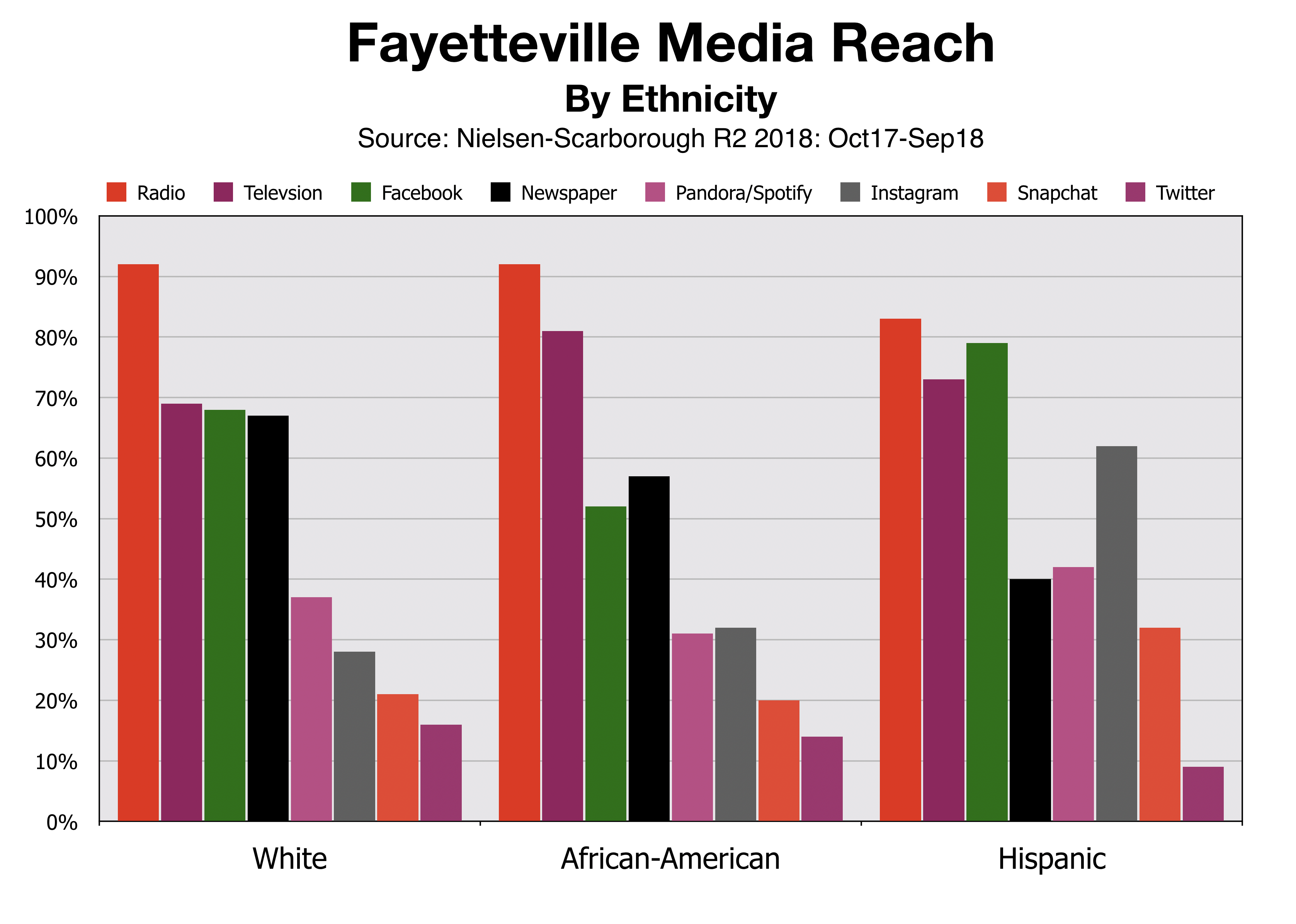 Advertise In Fayetteville Reach By Ethnicity