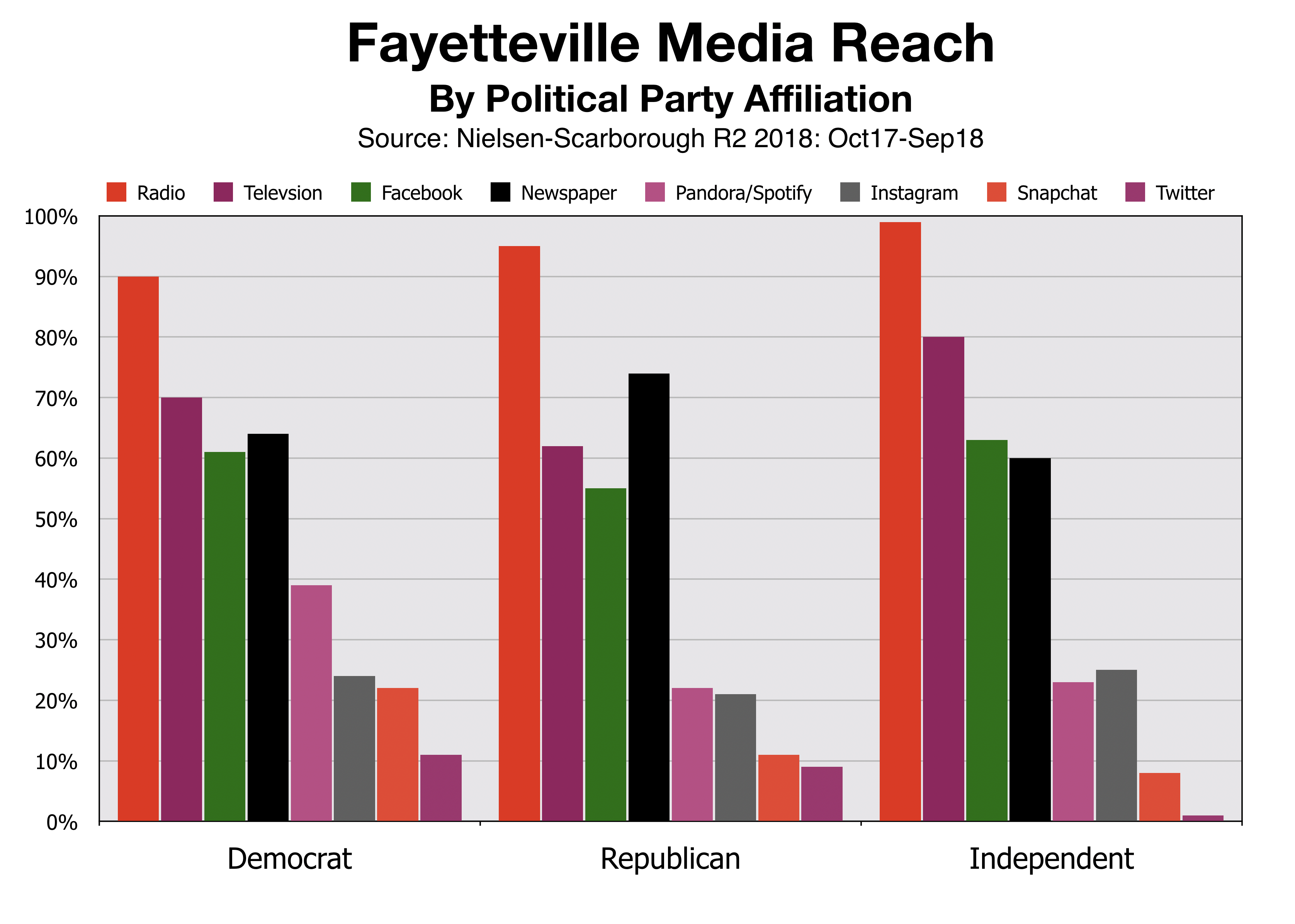 Advertise In Fayetteville Reach By Political Party Affiliation
