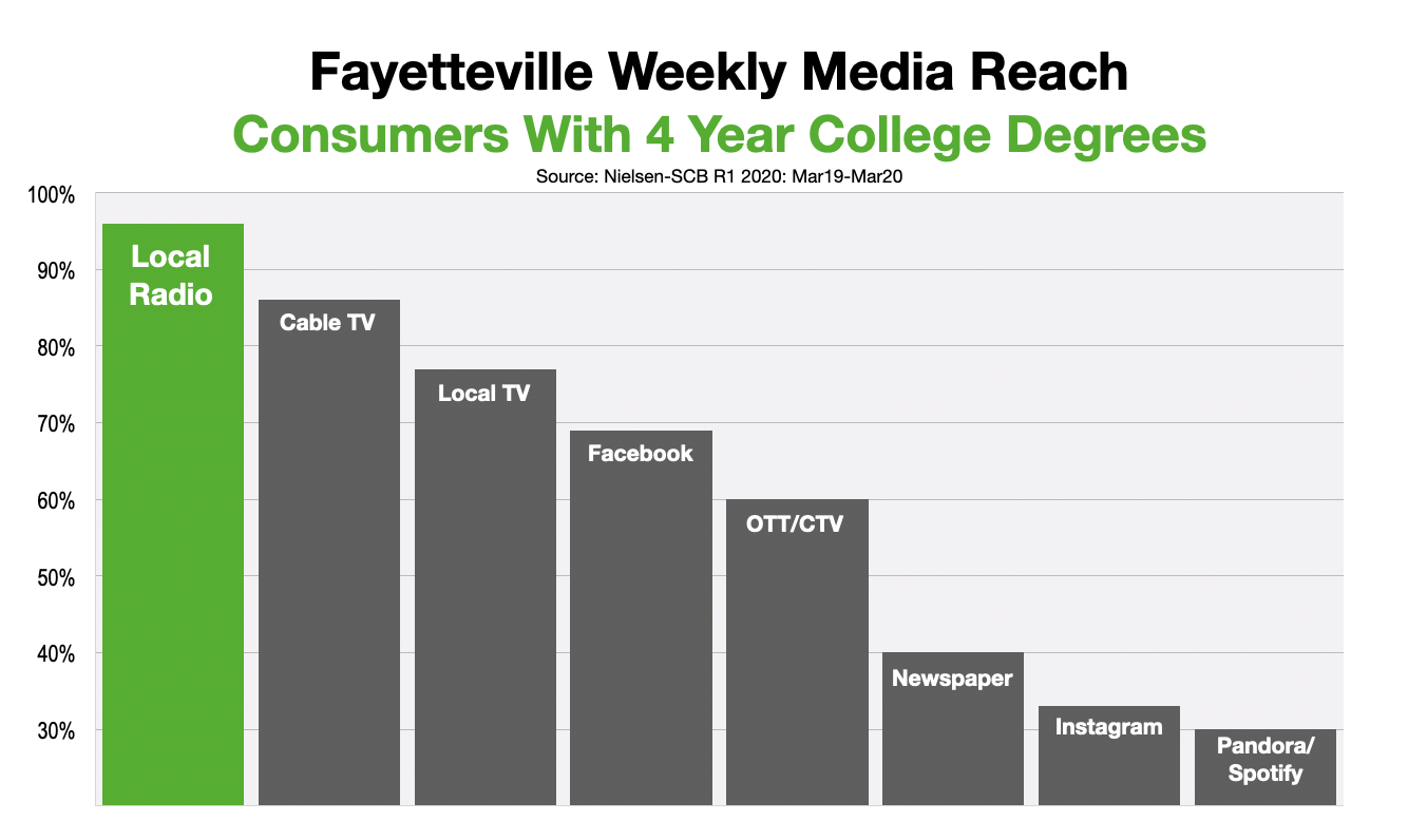 Advertise In Fayetteville Reach College Educated Consumers