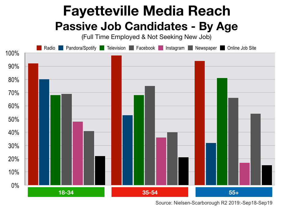Advertise In Fayetteville Recruitment