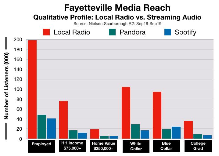 Advertise In Fayetteville Streaming Media