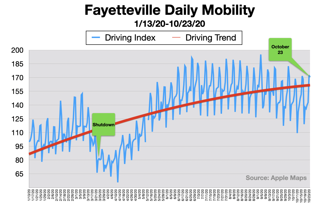 Advertise In Fayetteville Traffic Volume 2020