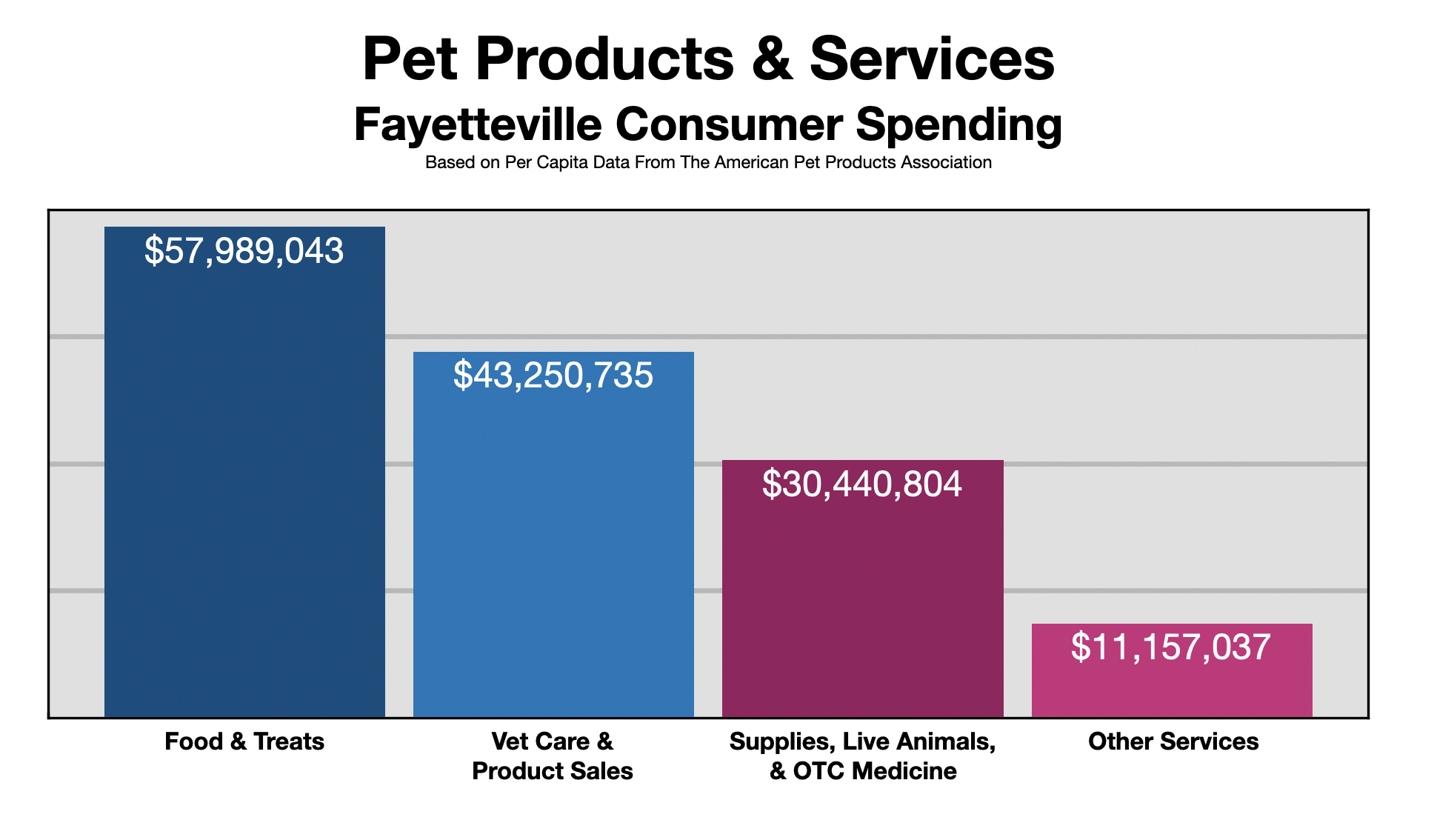 Advertise In Fayetteville, NC Pet Owners 2021