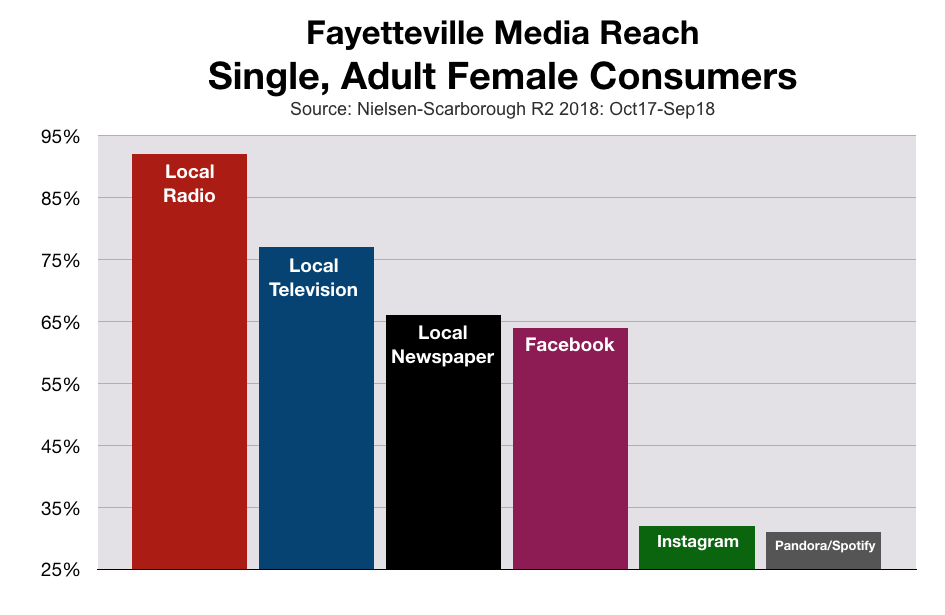 Marketing To Women In Fayetteville