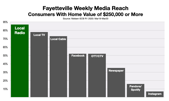 Advertise On Fayetteville Homeowners