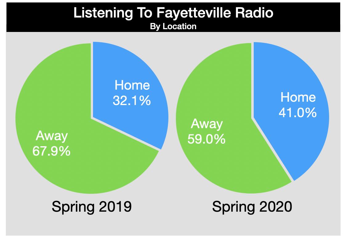 Advertise On Fayetteville Radio Listening Location