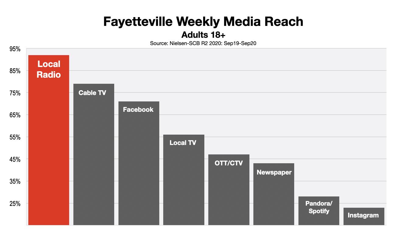 Advertise On Fayetteville Radio Reach (Dec20)
