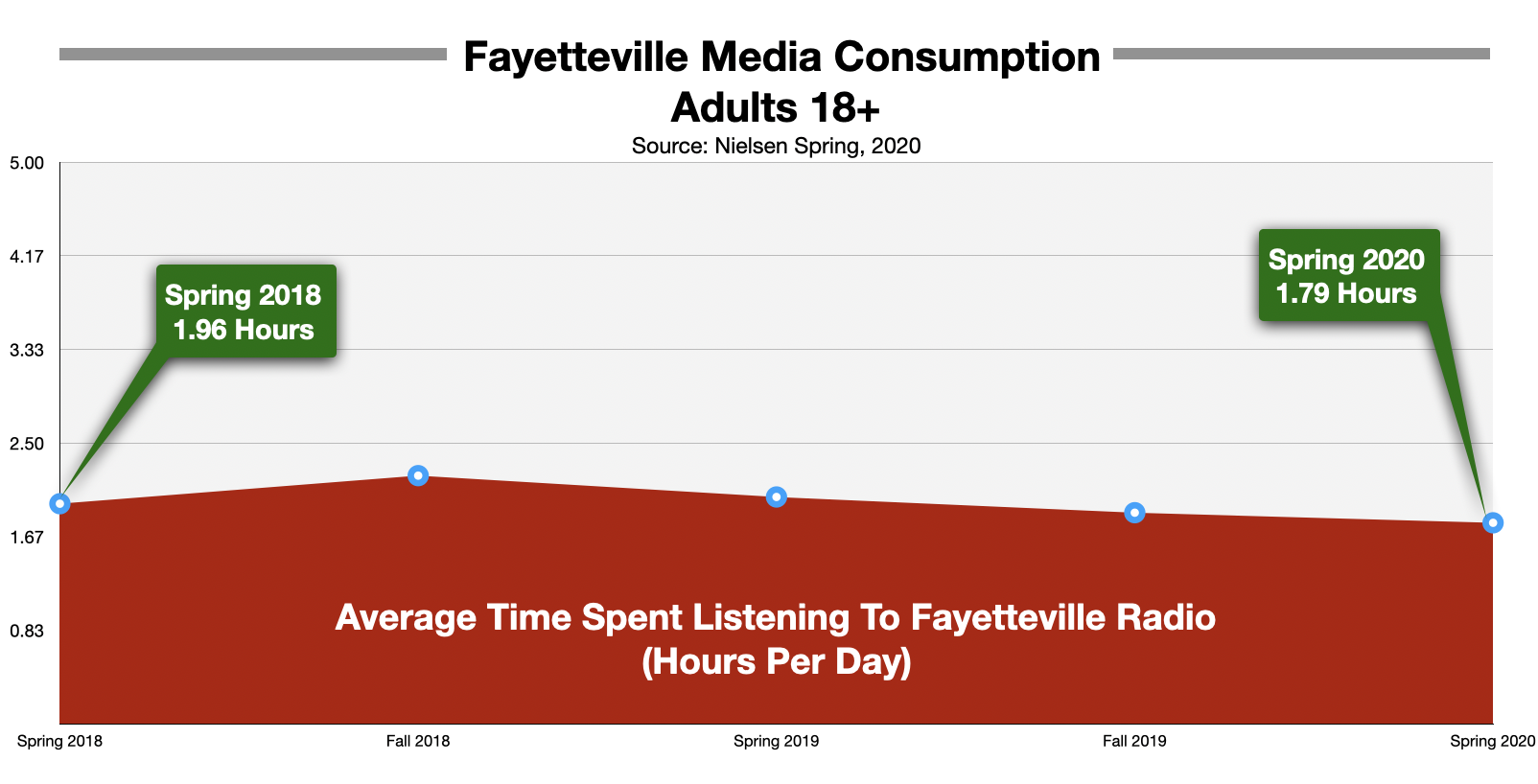 Advertise On Fayetteville Radio Time Spent Listening 2020
