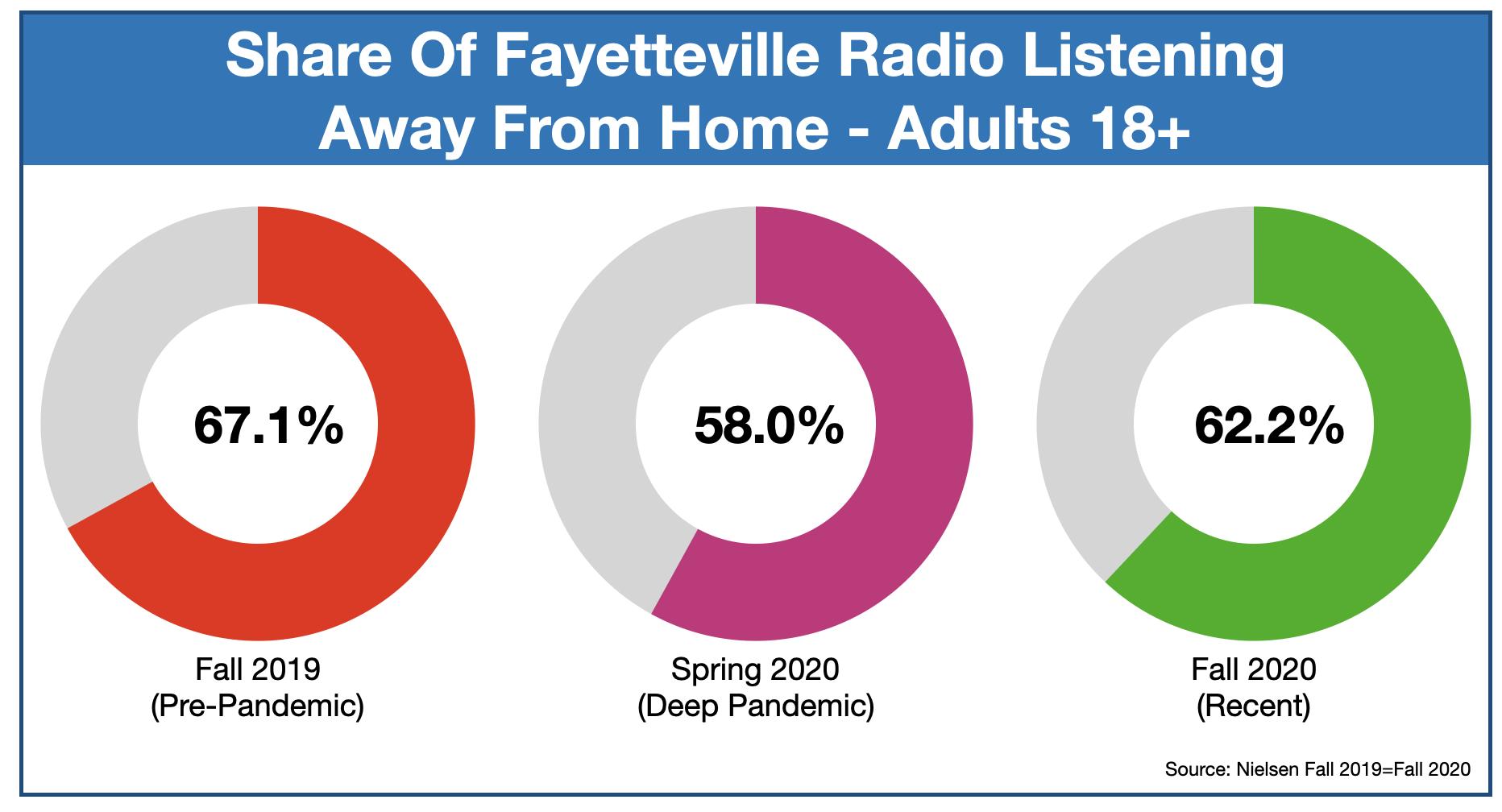 Advertise On Fayetteville, NC Radio Listening Location