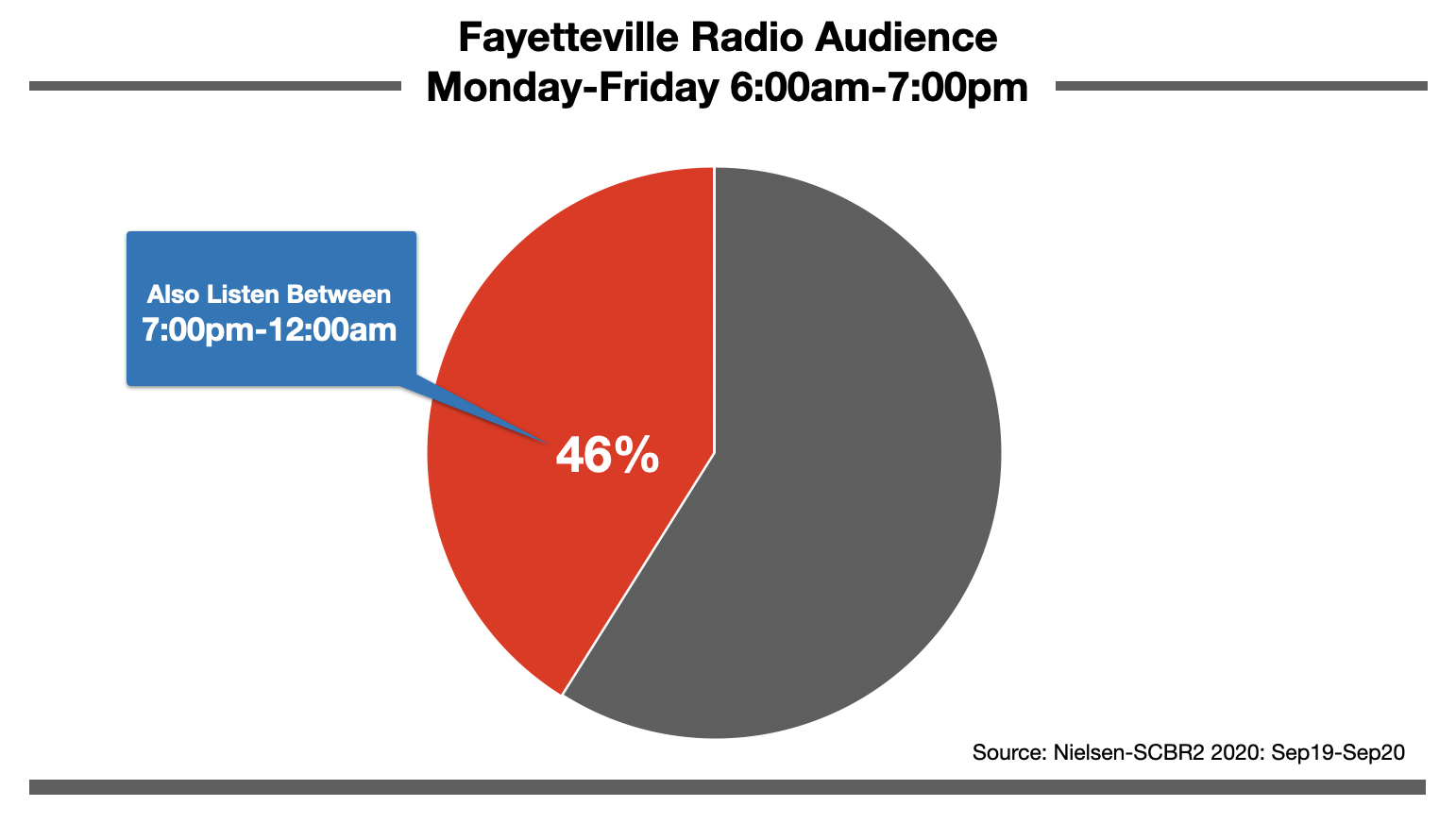 Advertise On Fayetteville, NC Radio Nighttime Listening