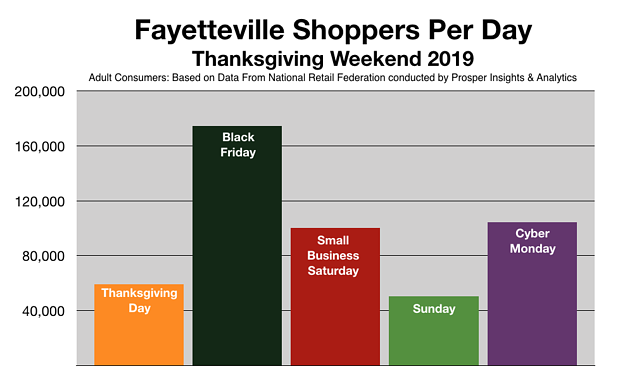 Advertise To Holiday Shoppers In Fayetteville NC