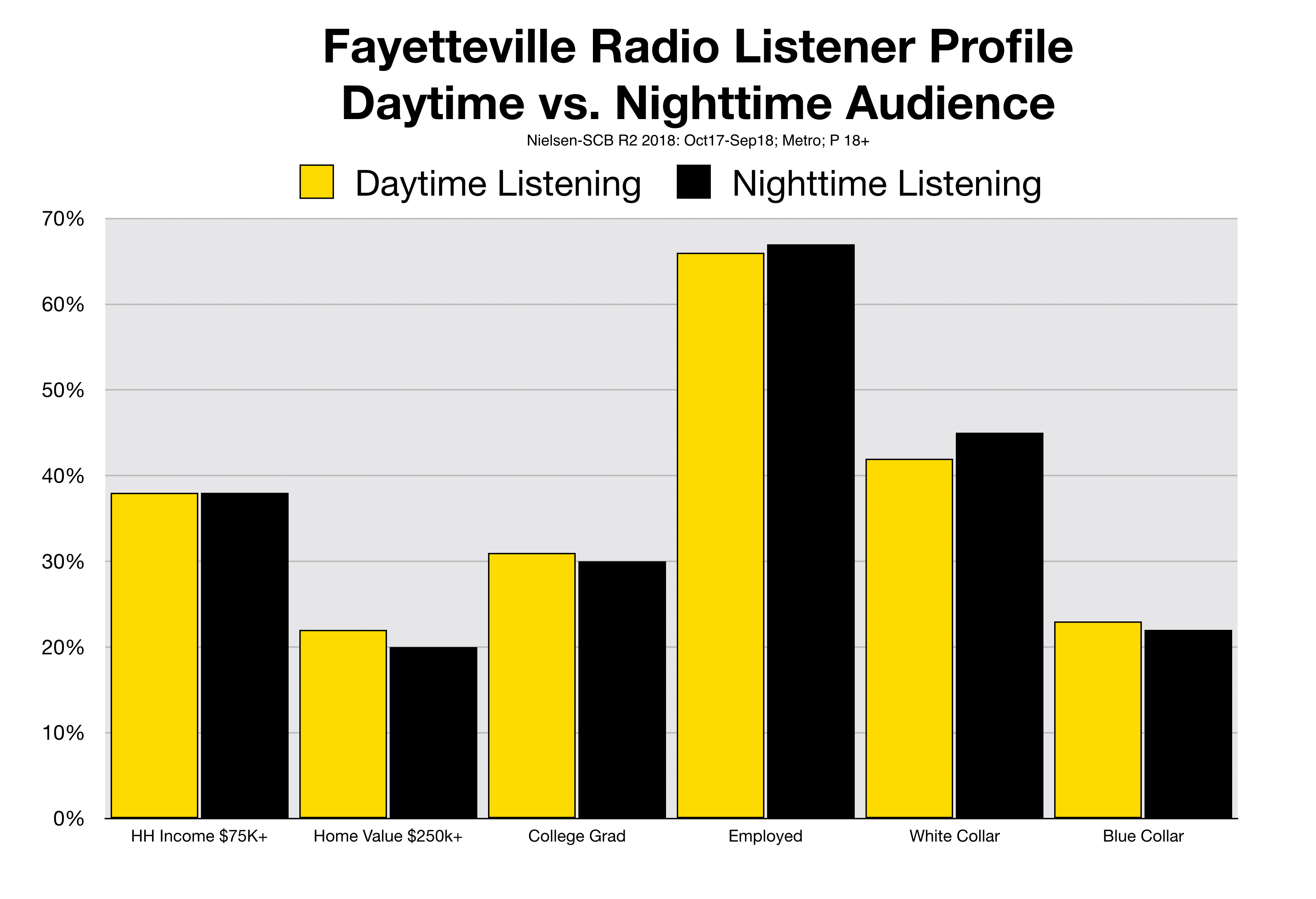 Advertise in Fayetteville Consumer Profiles