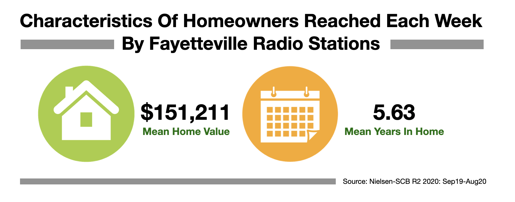 Advertise in Fayetteville Homeowners 2021