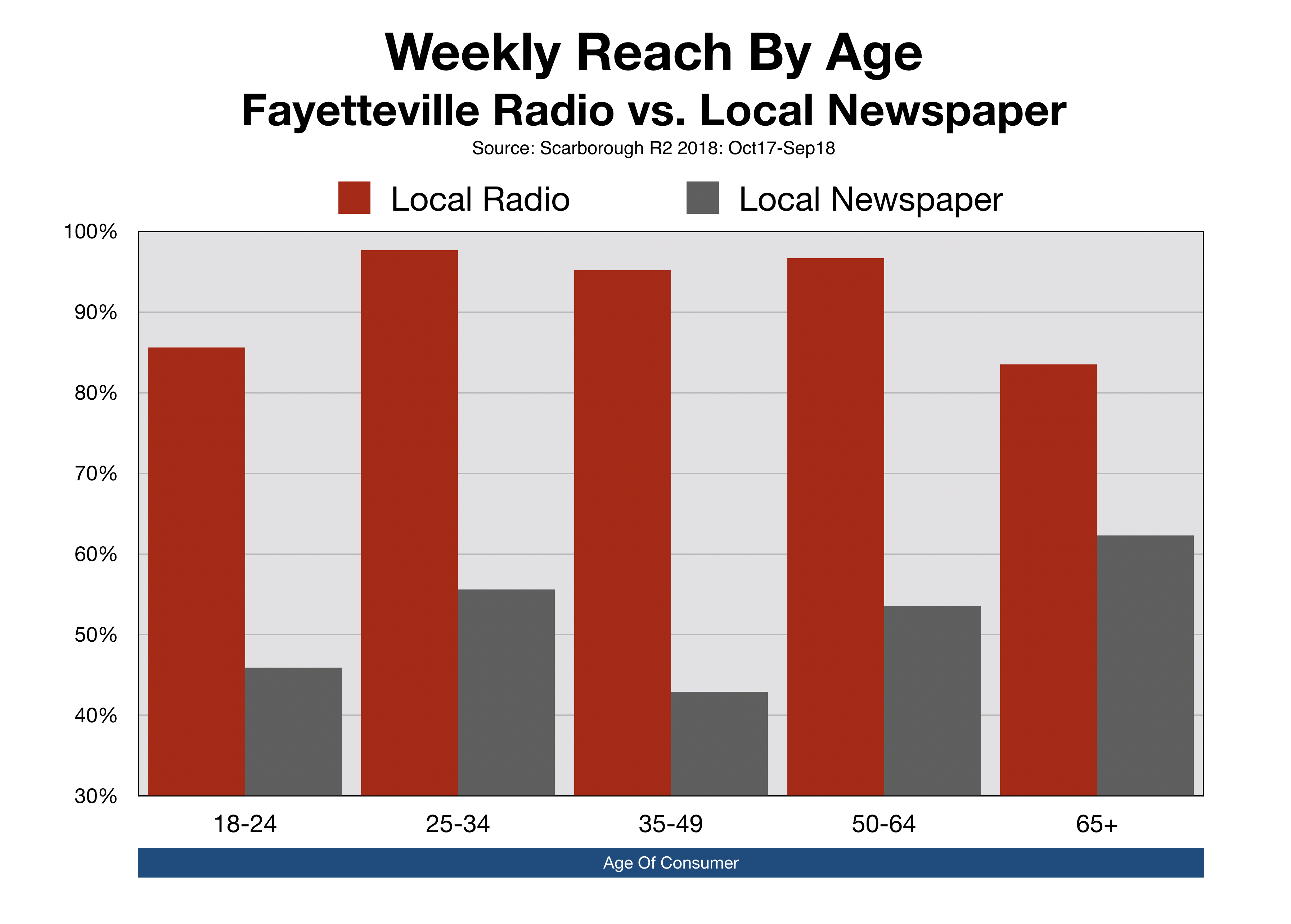 Advertise in Fayetteville Observer Newspaper Reach