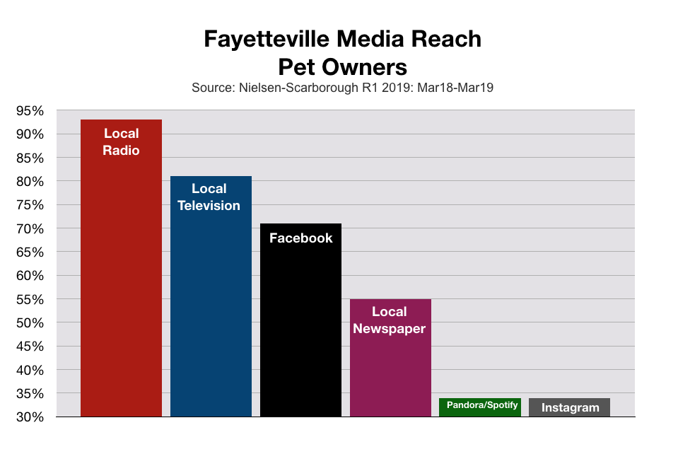 Advertise in Fayetteville Pet Owners