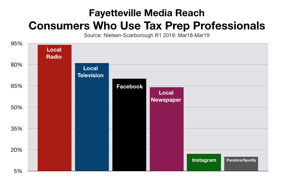Advertise in Fayetteville Tax Preparation Services