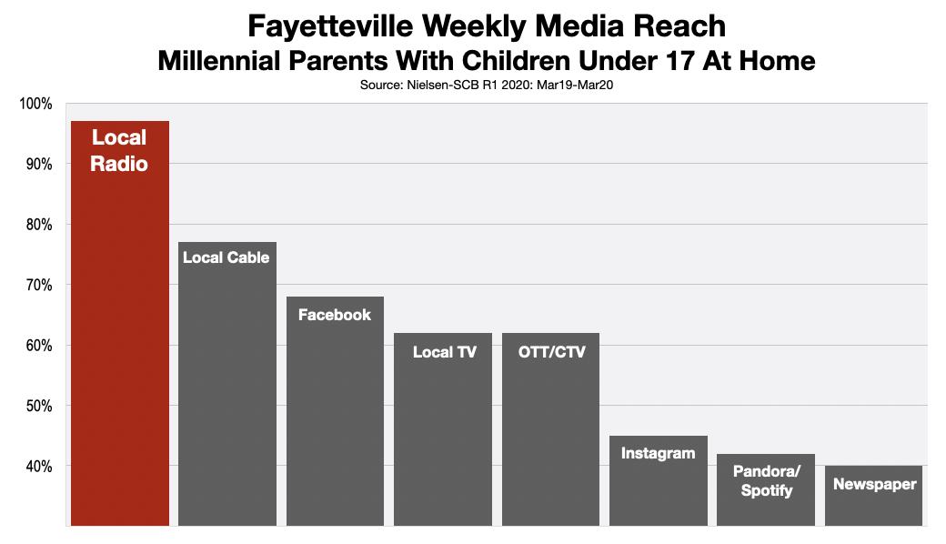 Advertise on Fayetteville Radio Millennial Parents