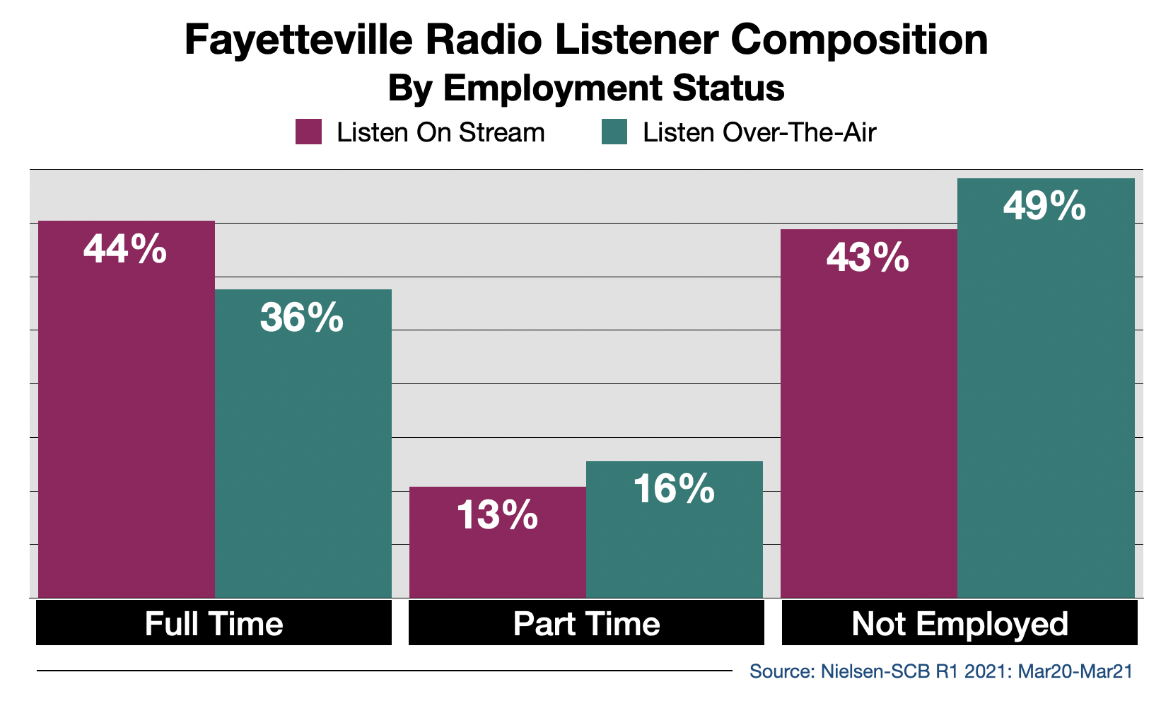 Advertise on Fayetteville Radio Streaming Audio By Employment Status