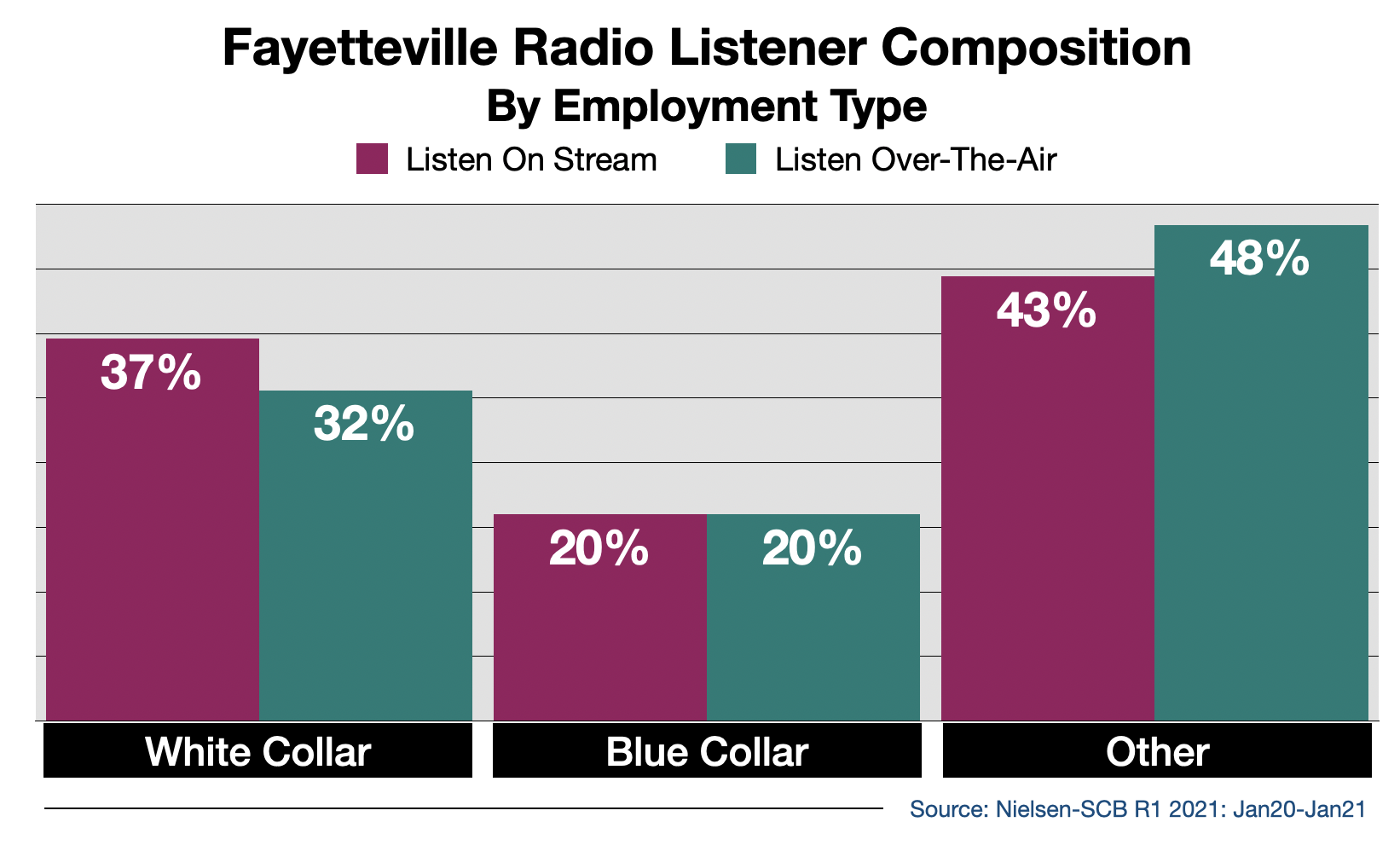 Advertise on Fayetteville Radio Streaming Audio By Employment Type