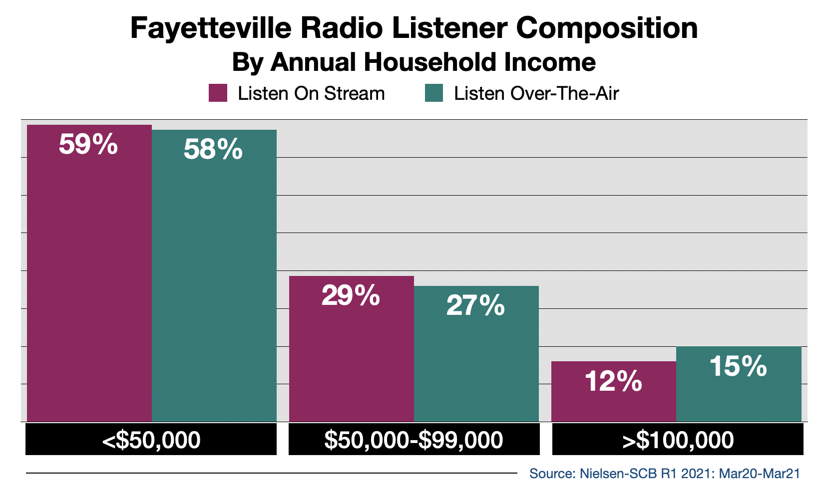 Advertise on Fayetteville Radio Streaming Audio By Income