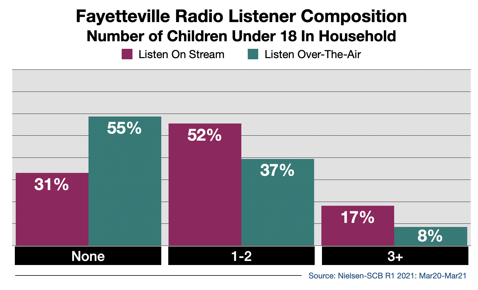 Advertise on Fayetteville Radio Streaming Audio By Number Of Children in Household