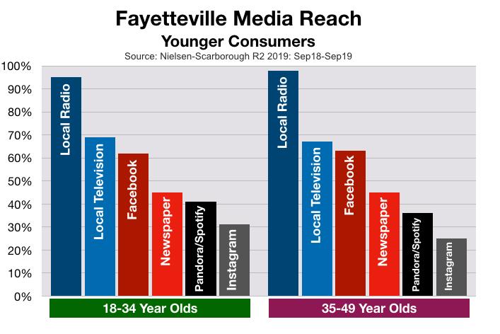Advertise on Fayetteville TV