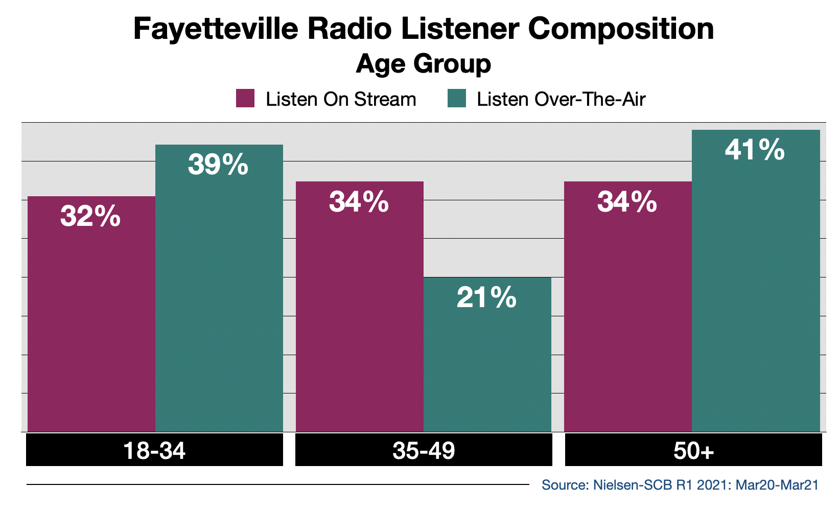 Advertise on Fort Myers Radio Streaming Audio By Age