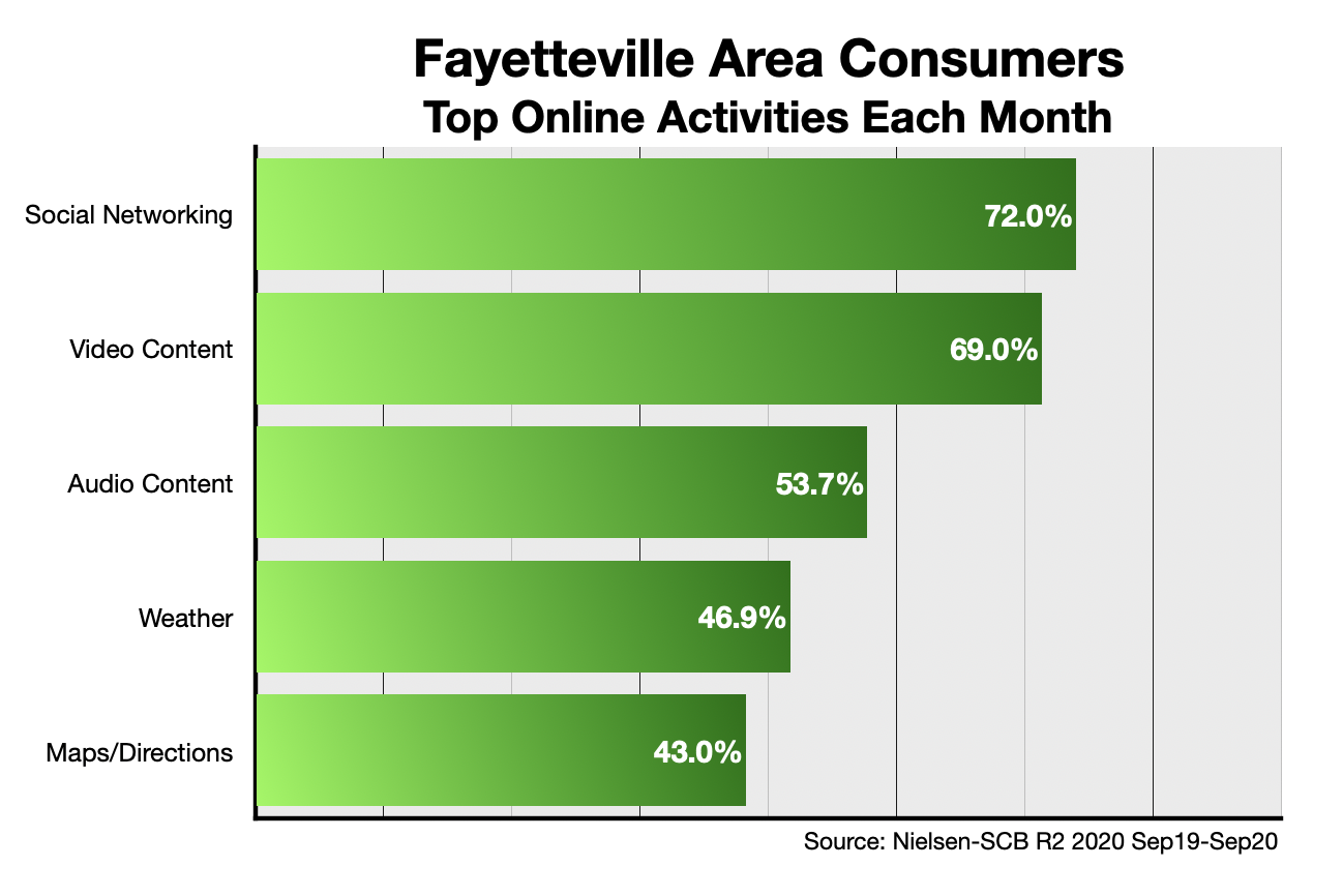 Advertise online in Fayetteville, NC