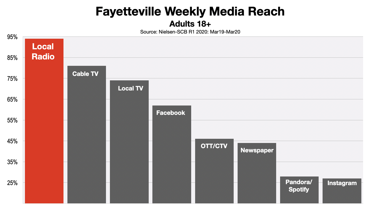 Advertising In Fayetteville Adult Media Reach (2020)