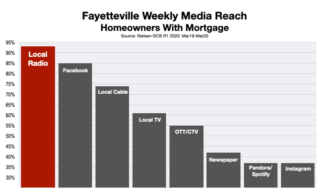 Advertising In Fayetteville Financial Services 2020