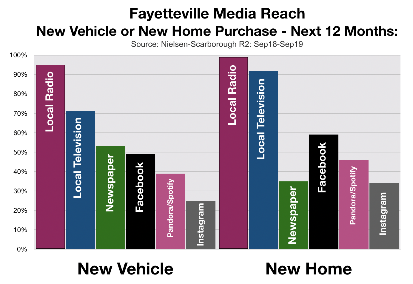 Advertising In Fayetteville Home Buyers