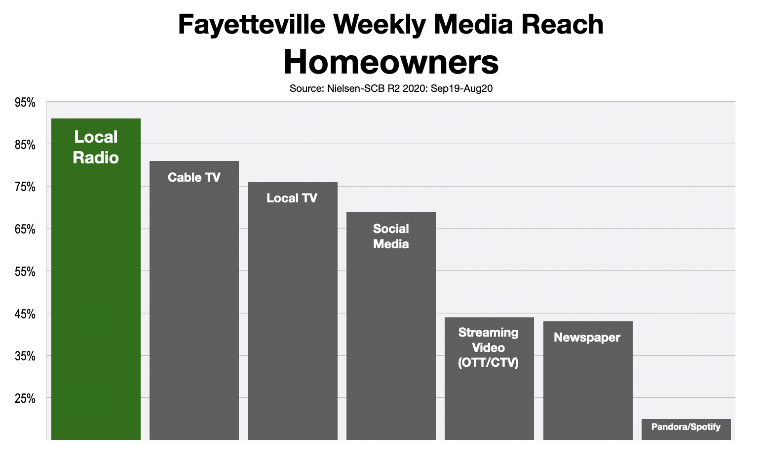 Advertising In Fayetteville Homeowners 2021