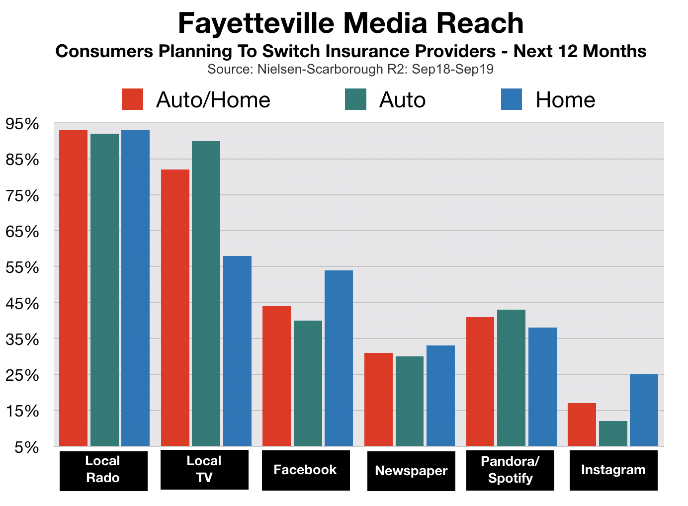 Advertising In Fayetteville Insurance
