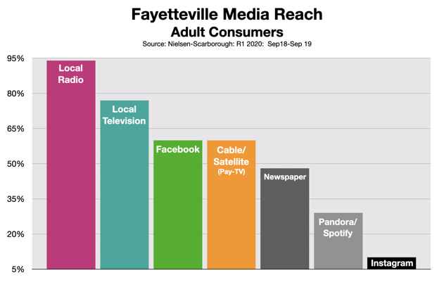 Advertising In Fayetteville Media Reach 0620