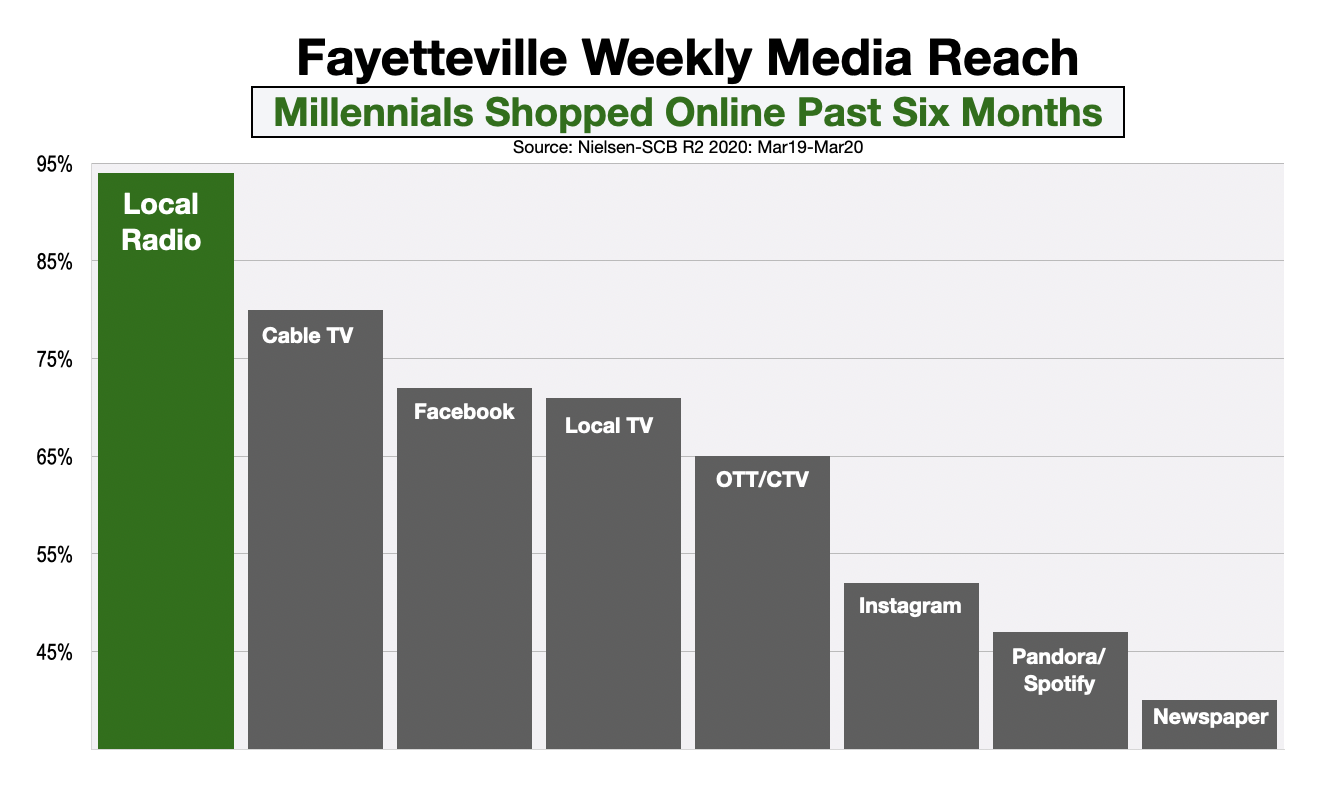 Advertising In Fayetteville Millennial Online Shoppers