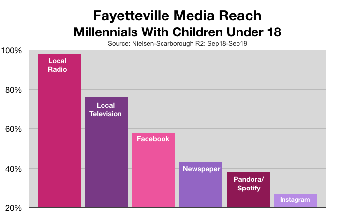 Advertising In Fayetteville Millennial Parents