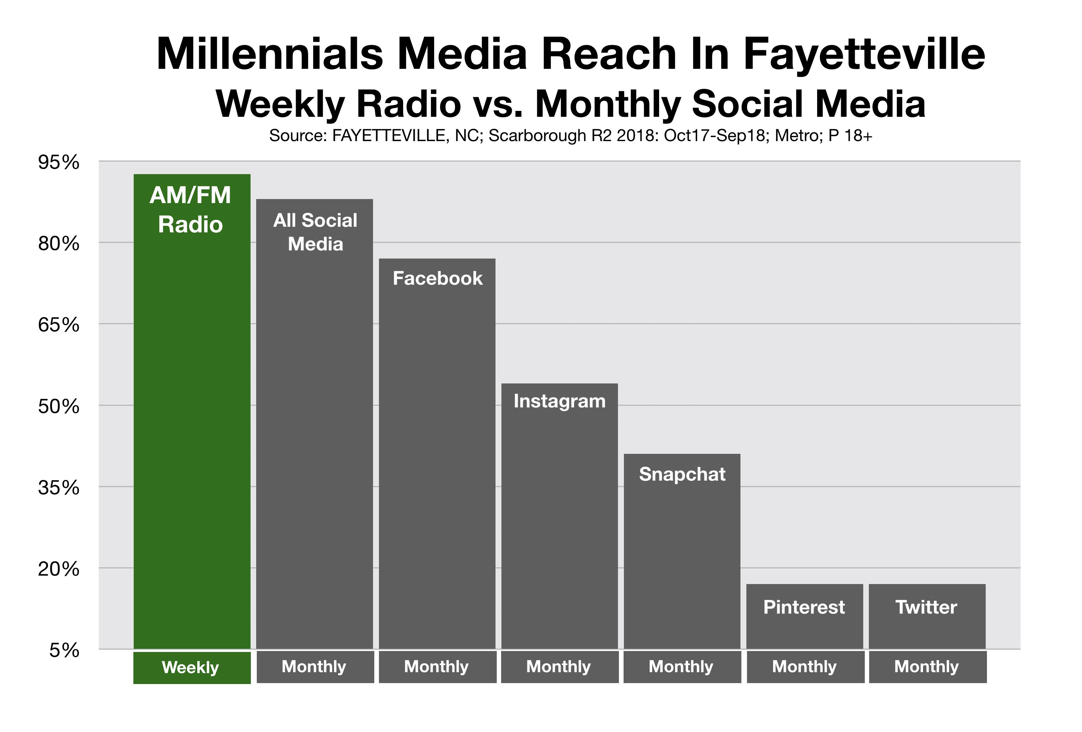 Advertising In Fayetteville Millennial Social Media Reach