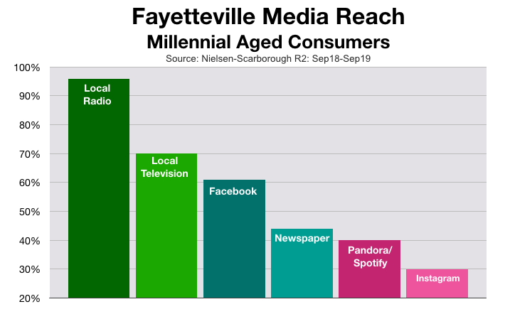 Advertising In Fayetteville Millennials (2020)