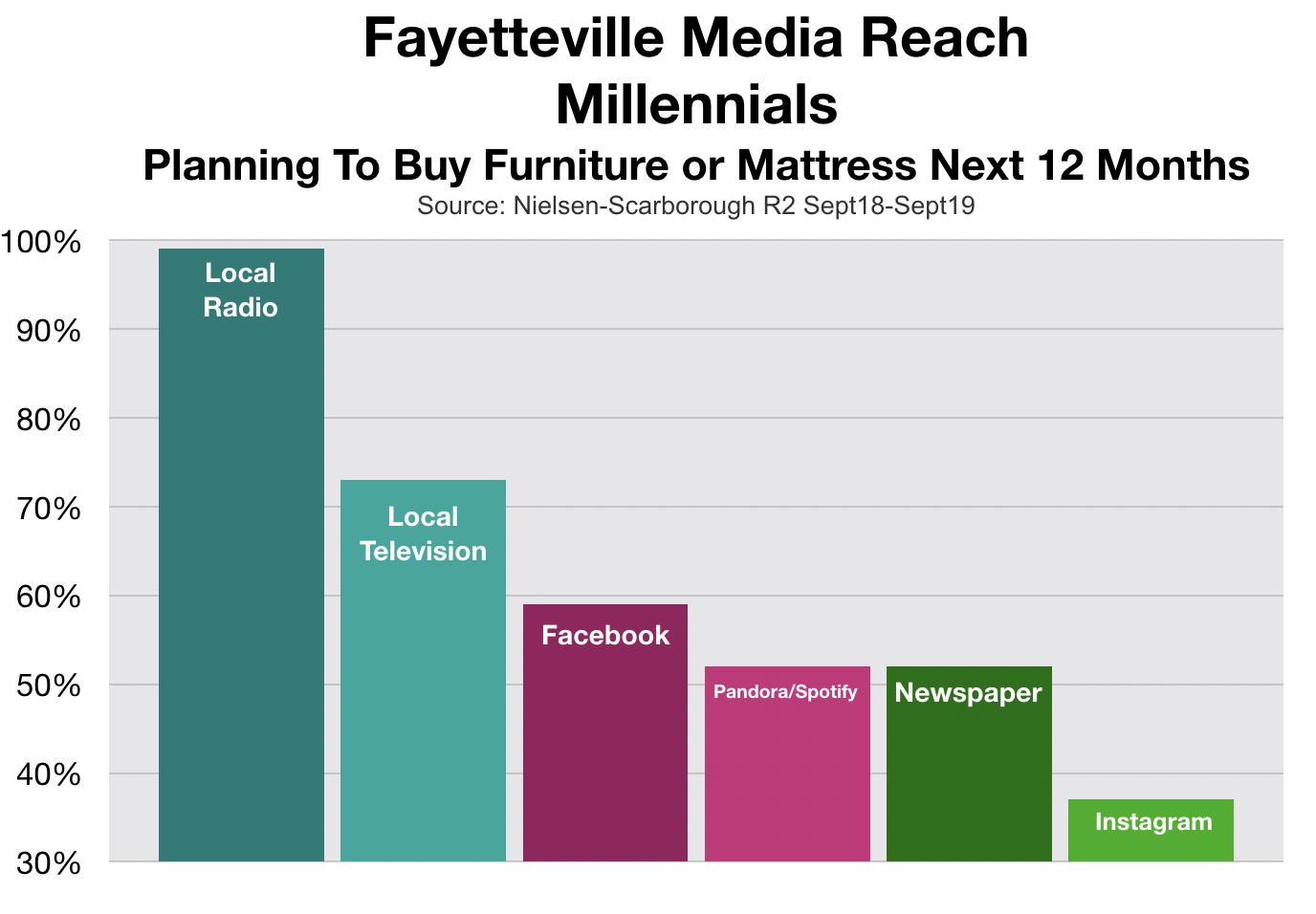 Advertising In Fayetteville Millennials Furniture Shoppers